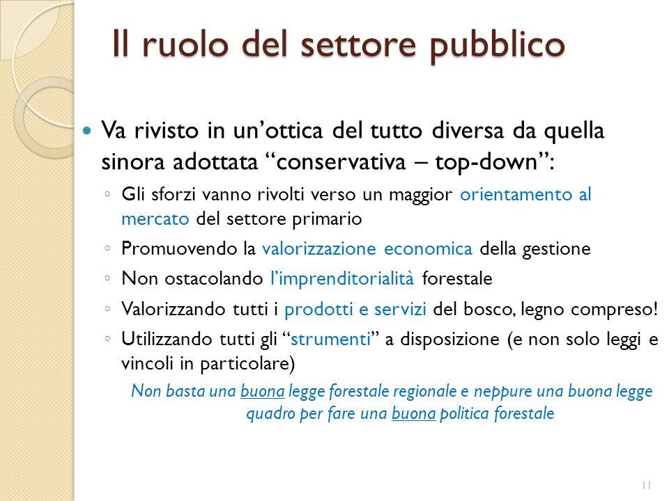 Il ruolo del settore pubblico