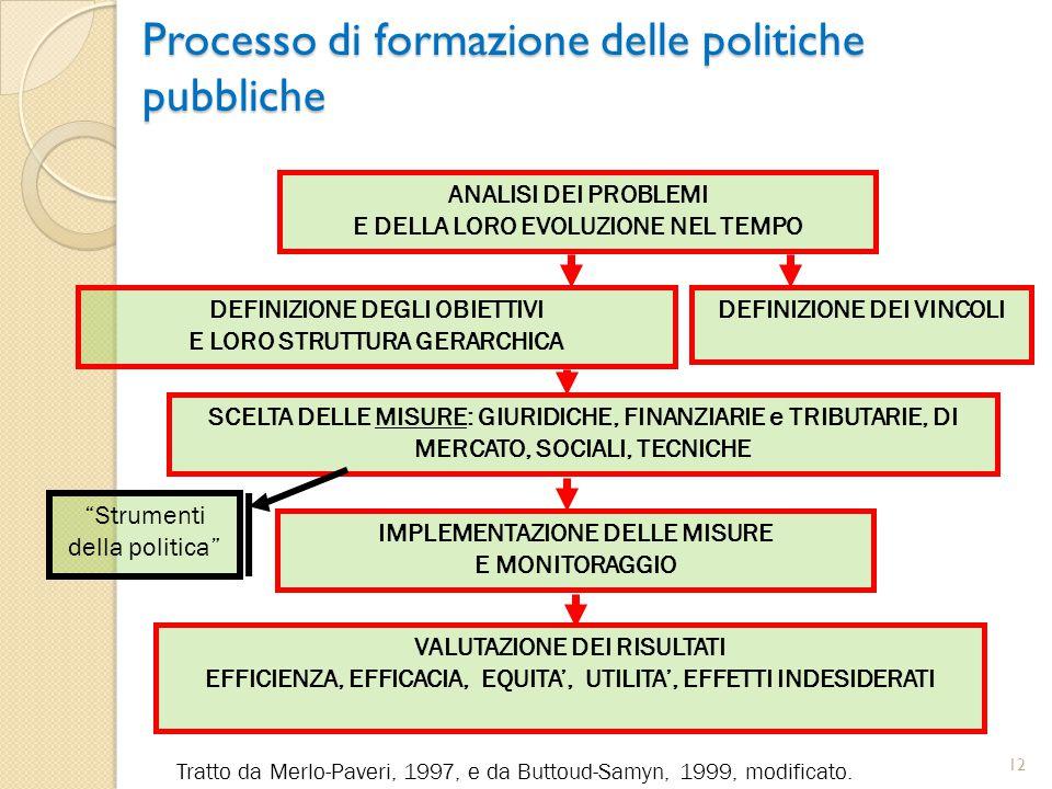 Processo di formazione delle politiche pubbliche