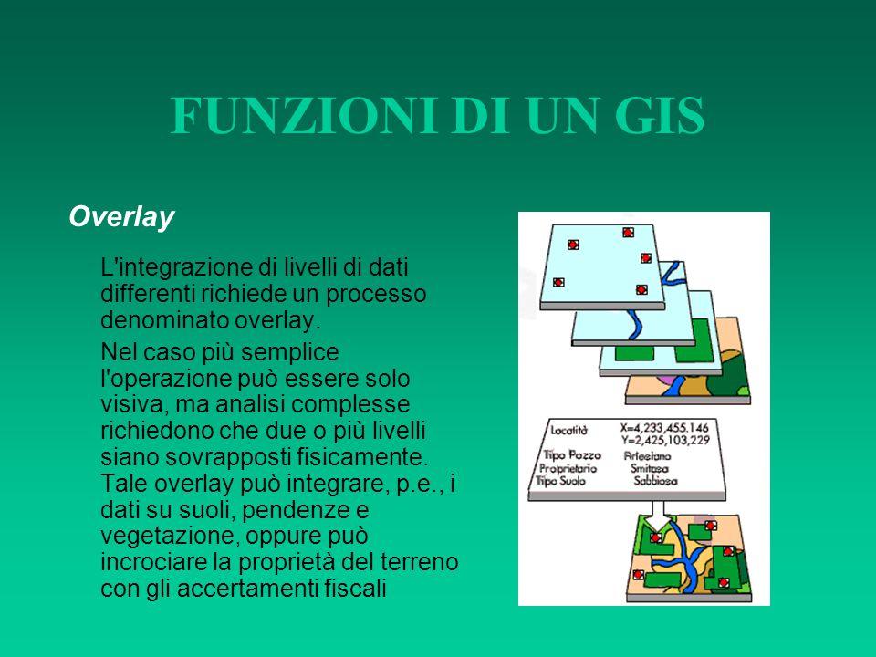 FUNZIONI DI UN GIS Overlay