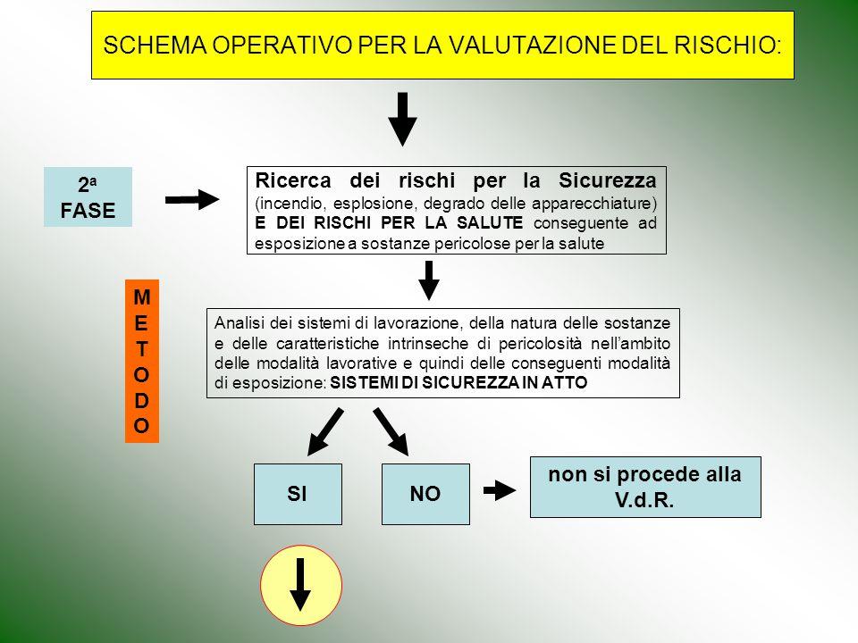 SCHEMA OPERATIVO PER LA VALUTAZIONE DEL RISCHIO: