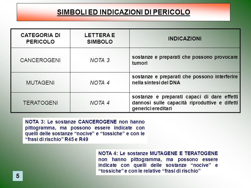 SIMBOLI ED INDICAZIONI DI PERICOLO