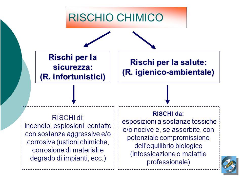 RISCHIO CHIMICO Rischi per la sicurezza: (R. infortunistici)