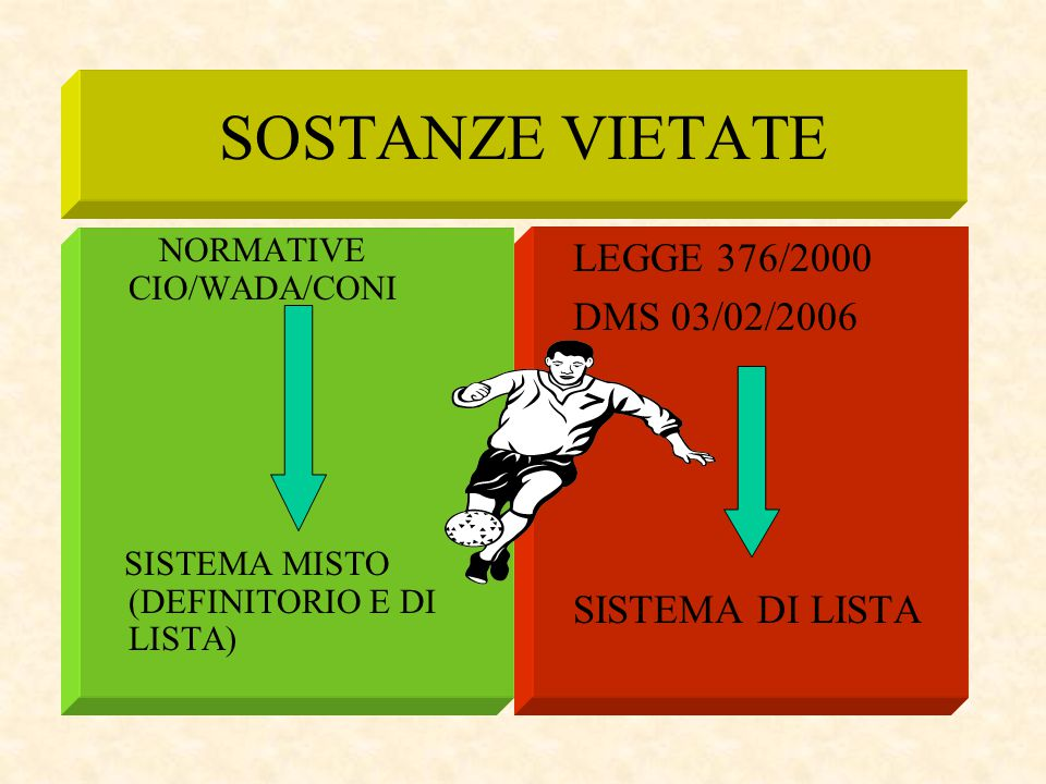 SOSTANZE VIETATE LEGGE 376/2000 DMS 03/02/2006 SISTEMA DI LISTA