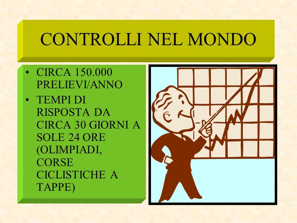 CONTROLLI NEL MONDO CIRCA 150.000 PRELIEVI/ANNO