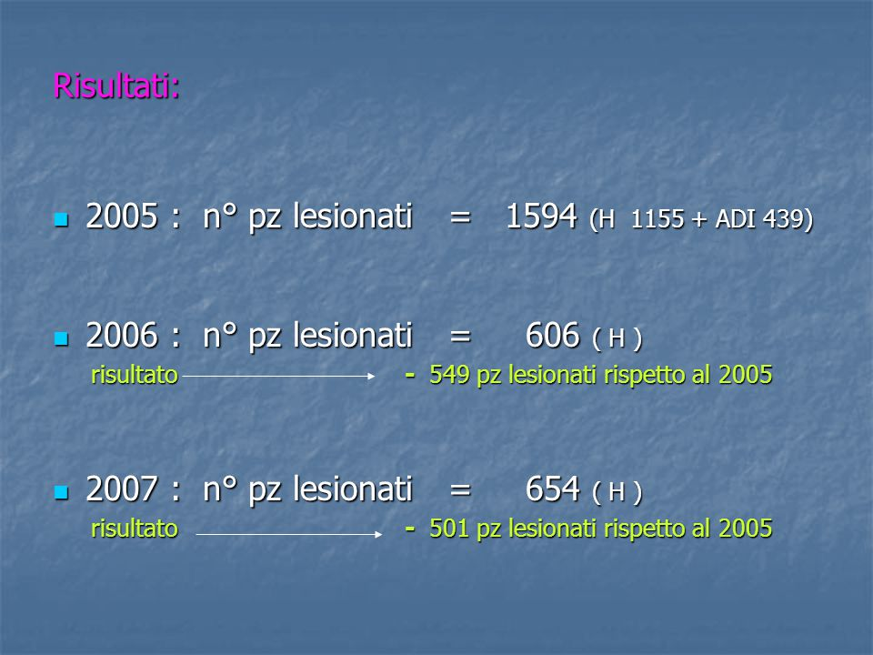 2005 : n° pz lesionati = 1594 (H 1155 + ADI 439)