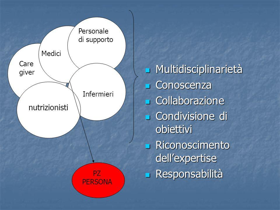 Multidisciplinarietà Conoscenza Collaborazione