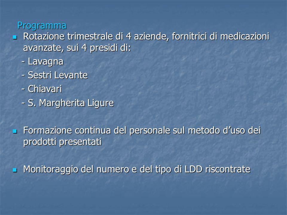 Programma Rotazione trimestrale di 4 aziende, fornitrici di medicazioni avanzate, sui 4 presidi di: