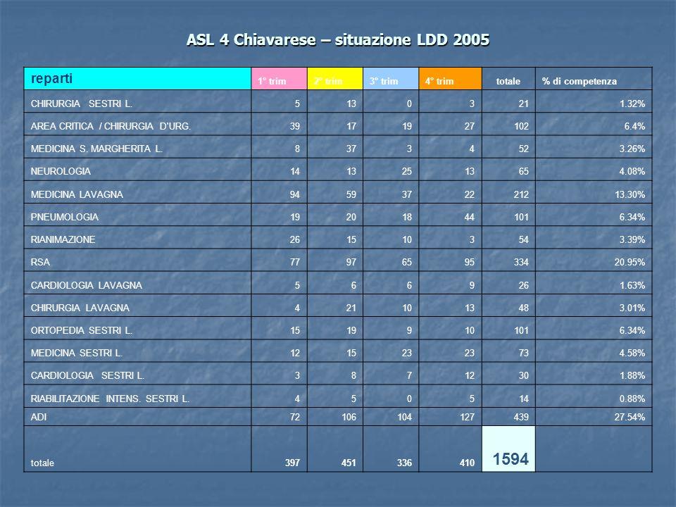 ASL 4 Chiavarese – situazione LDD 2005