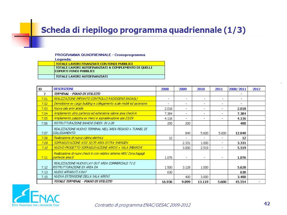 Scheda di riepilogo programma quadriennale (1/3)