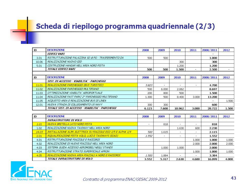 Scheda di riepilogo programma quadriennale (2/3)