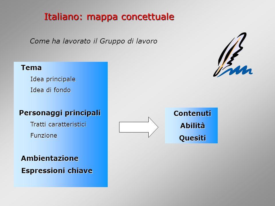 Italiano: mappa concettuale