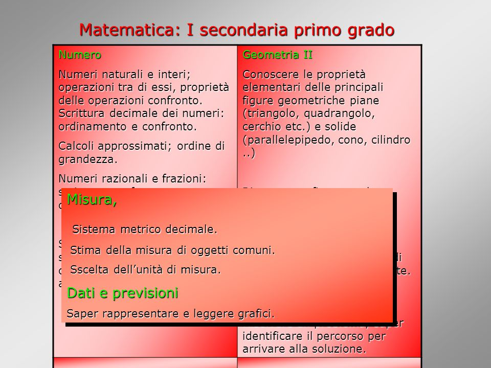 Matematica: I secondaria primo grado