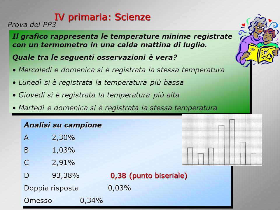 IV primaria: Scienze Prova del PP3