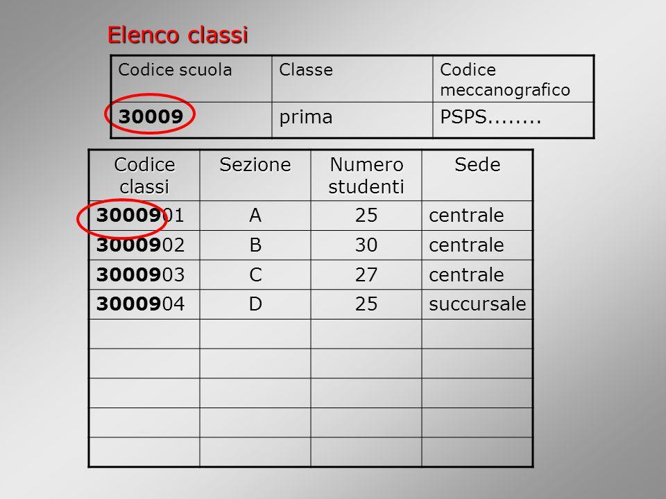 Elenco classi 30009 prima PSPS........ Codice classi Sezione