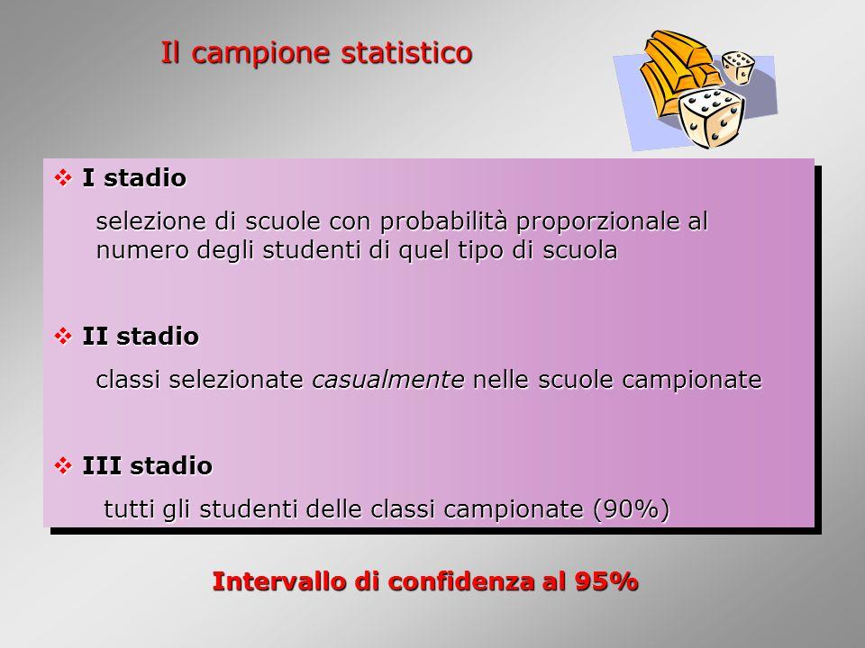 Il campione statistico