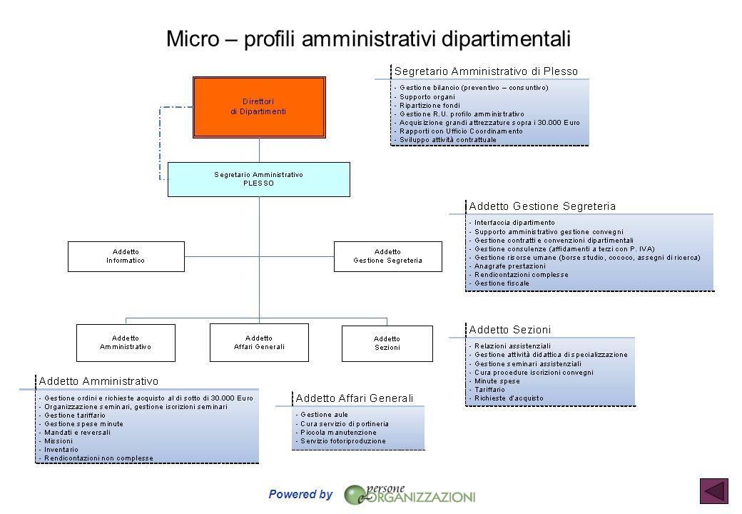 Micro – profili amministrativi dipartimentali