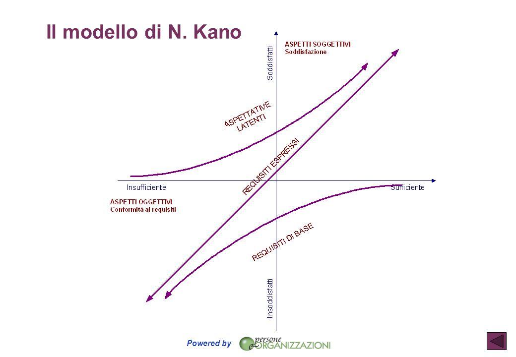 Il modello di N. Kano