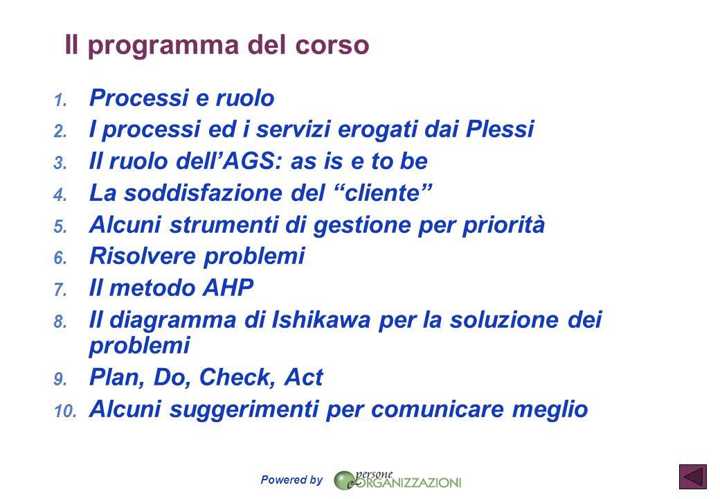 Il programma del corso Processi e ruolo