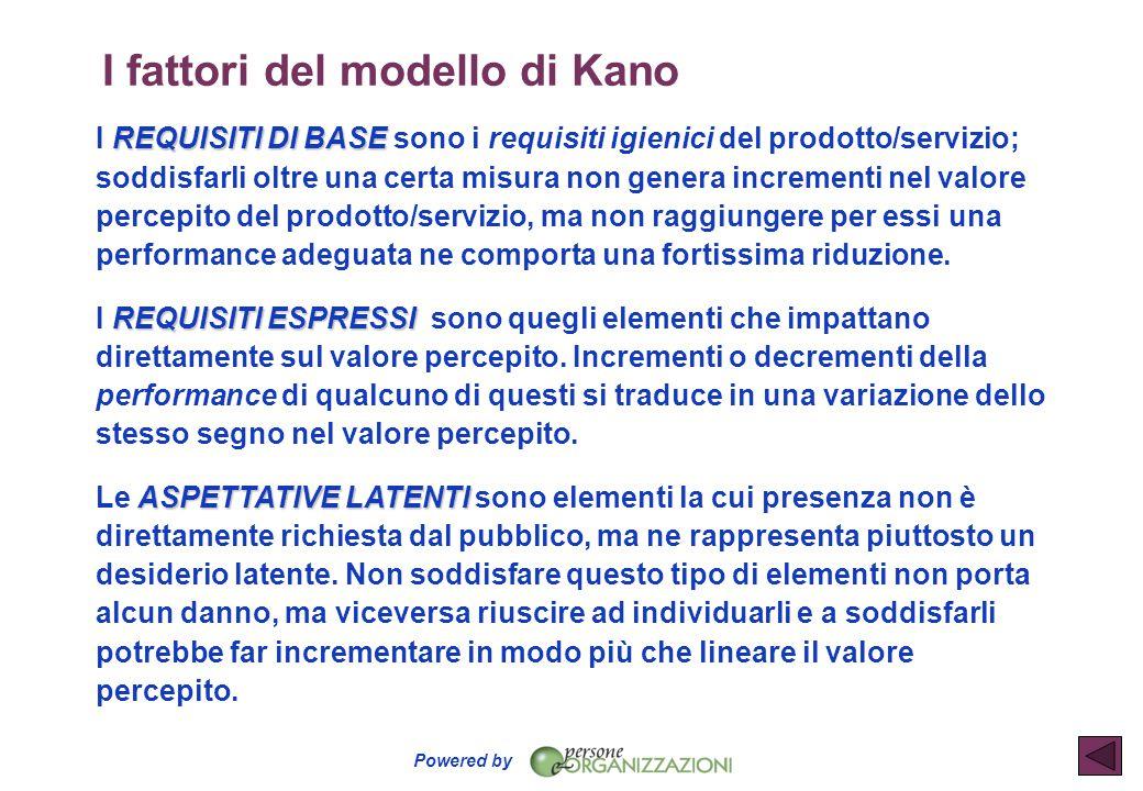 I fattori del modello di Kano