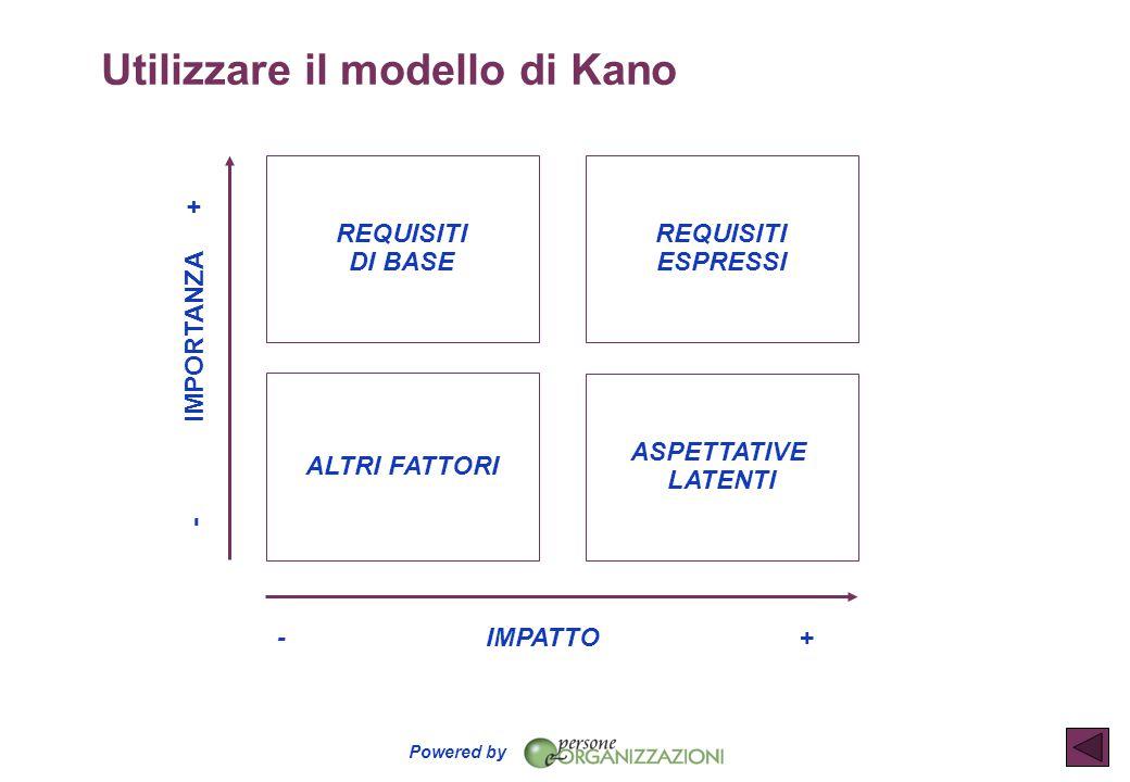 Utilizzare il modello di Kano
