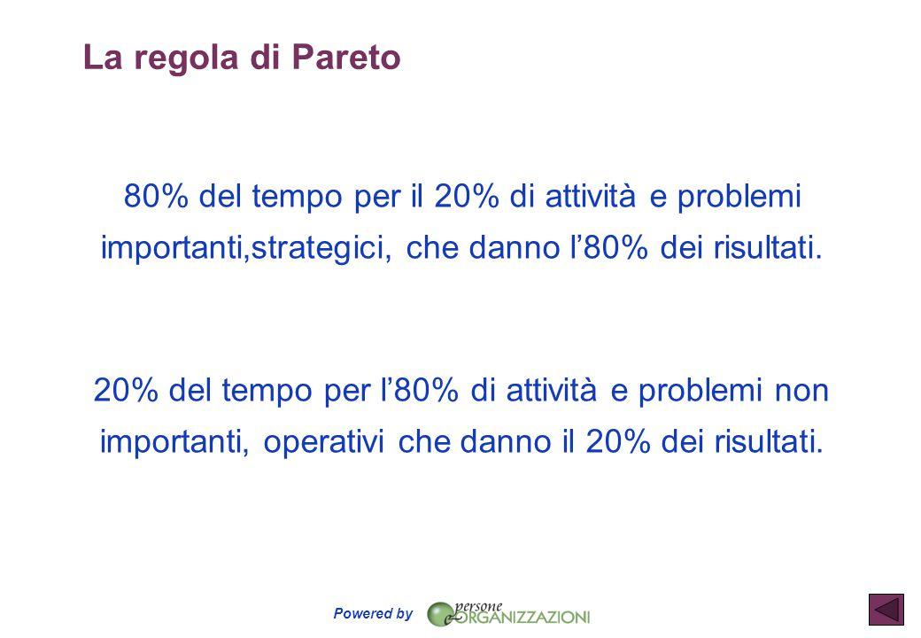 La regola di Pareto 80% del tempo per il 20% di attività e problemi importanti,strategici, che danno l'80% dei risultati.
