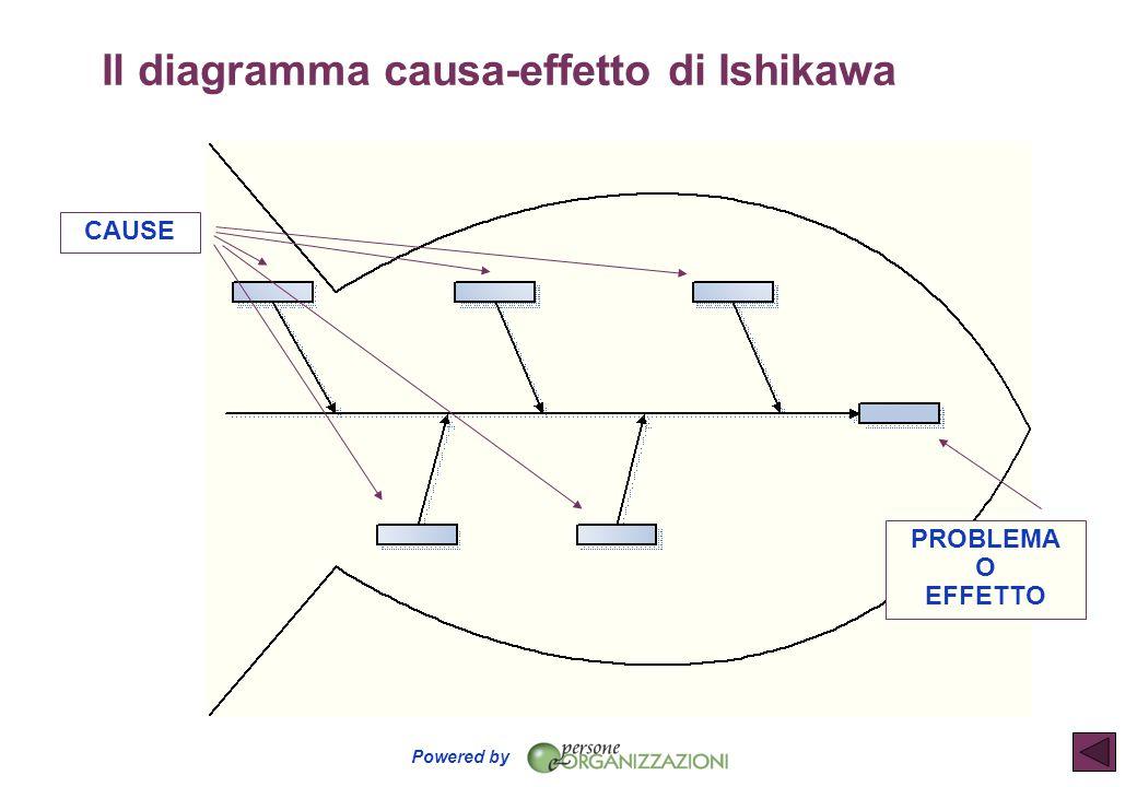 Il diagramma causa-effetto di Ishikawa