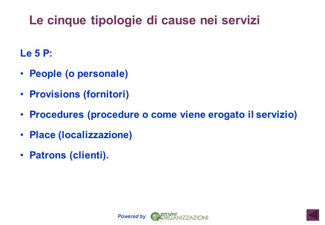 Le cinque tipologie di cause nei servizi