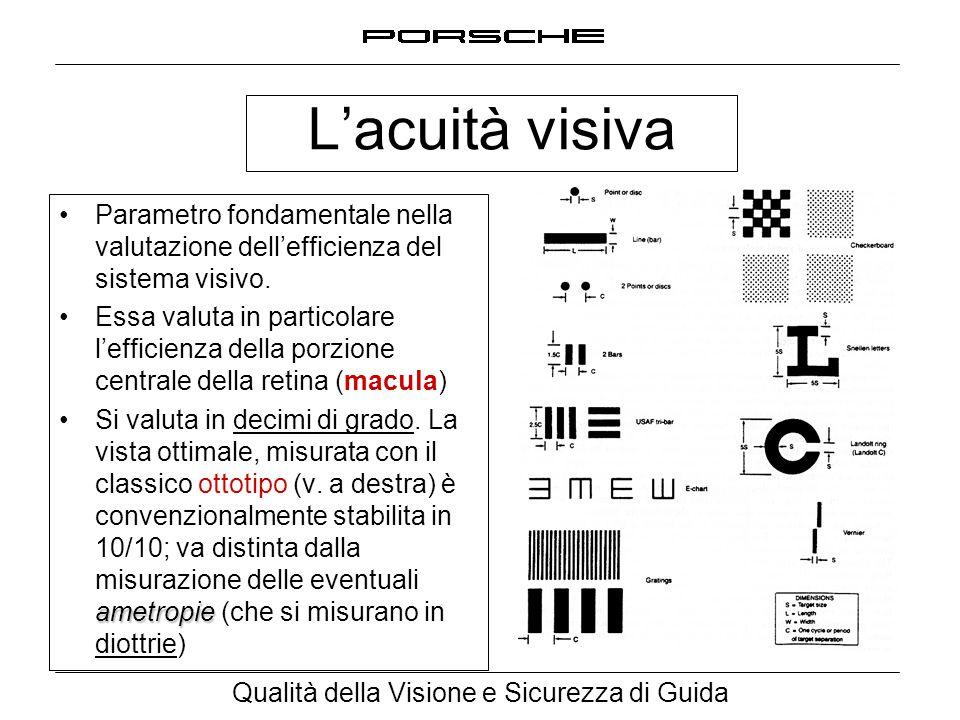L'acuità visiva Parametro fondamentale nella valutazione dell'efficienza del sistema visivo.