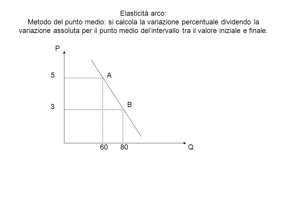Elasticità arco: Metodo del punto medio: si calcola la variazione percentuale dividendo la variazione assoluta per il punto medio del'intervallo tra il valore iniziale e finale.