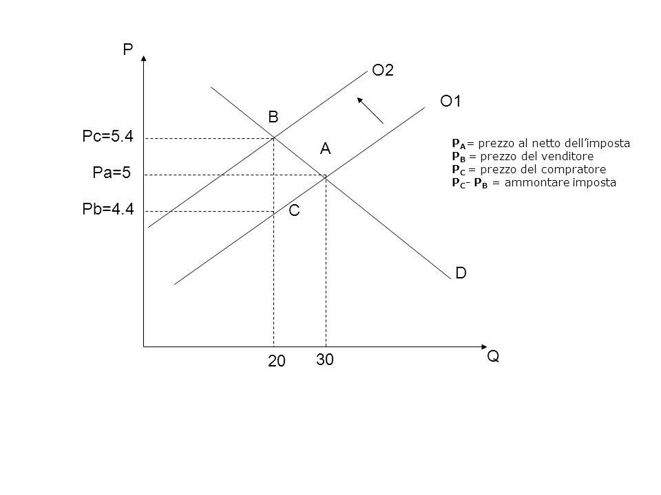 P O2. O1. B. Pc=5.4. A. PA= prezzo al netto dell'imposta. PB = prezzo del venditore. PC = prezzo del compratore.