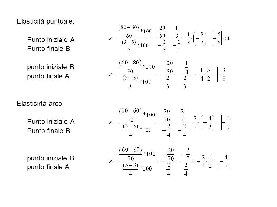 Elasticità puntuale: Punto iniziale A. Punto finale B.