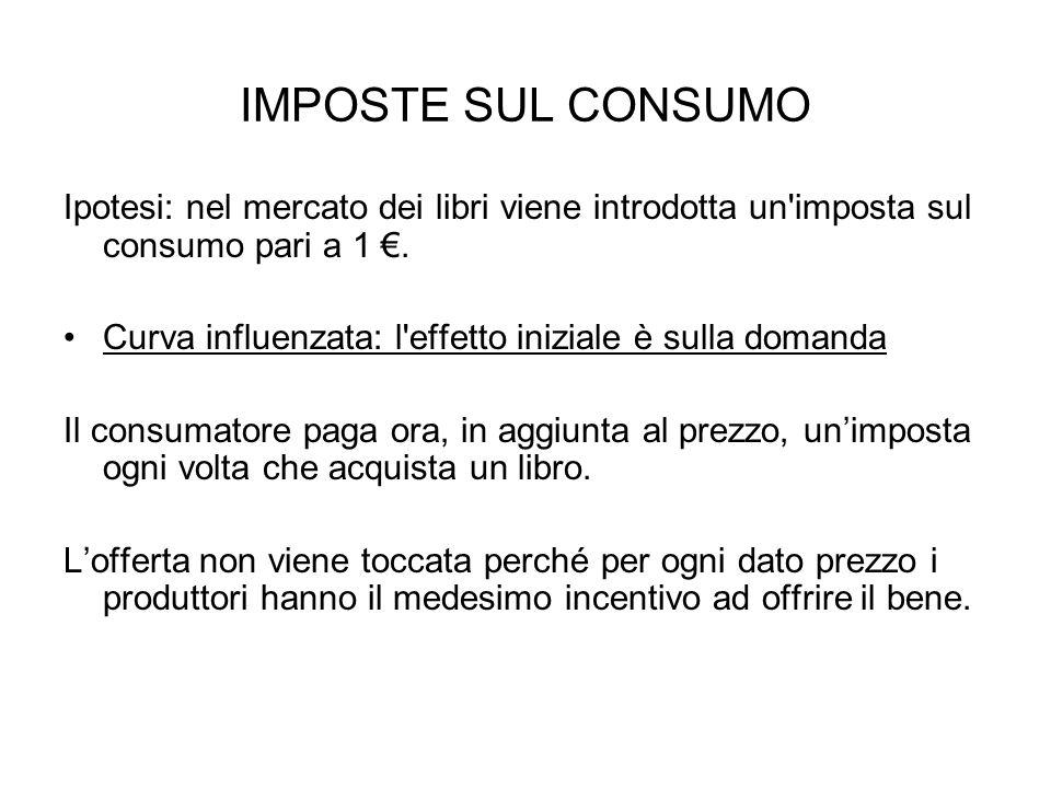 IMPOSTE SUL CONSUMO Ipotesi: nel mercato dei libri viene introdotta un imposta sul consumo pari a 1 €.