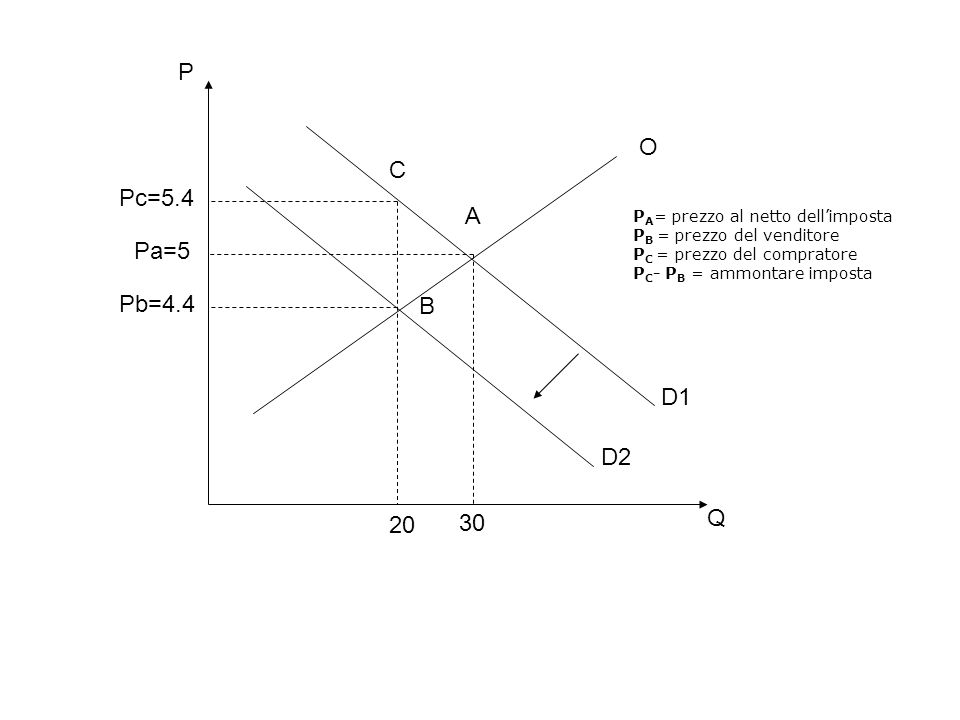 P O. C. Pc=5.4. A. PA= prezzo al netto dell'imposta. PB = prezzo del venditore. PC = prezzo del compratore.