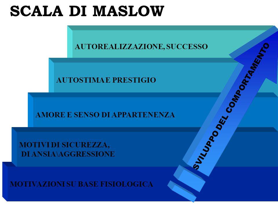 SCALA DI MASLOW AUTOREALIZZAZIONE, SUCCESSO SVILUPPO DEL COMPORTAMENTO
