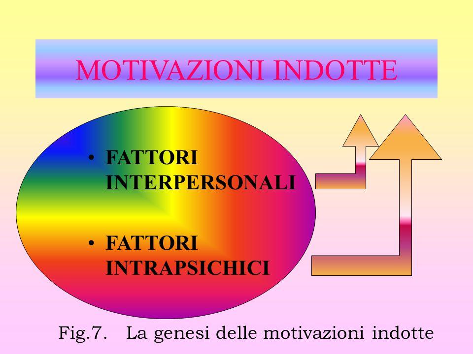 Fig.7. La genesi delle motivazioni indotte