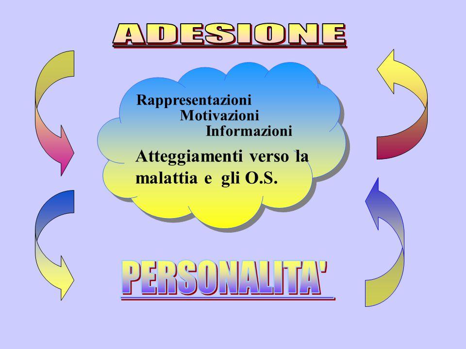 PERSONALITA ADESIONE Atteggiamenti verso la malattia e gli O.S.