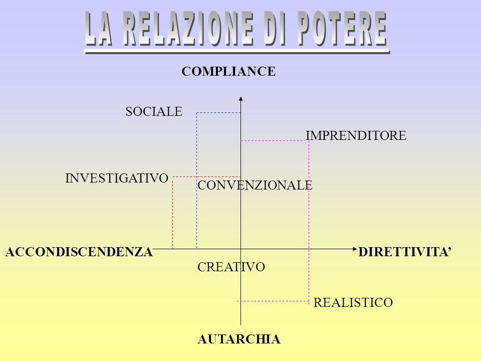 INVESTIGATIVO LA RELAZIONE DI POTERE COMPLIANCE SOCIALE IMPRENDITORE