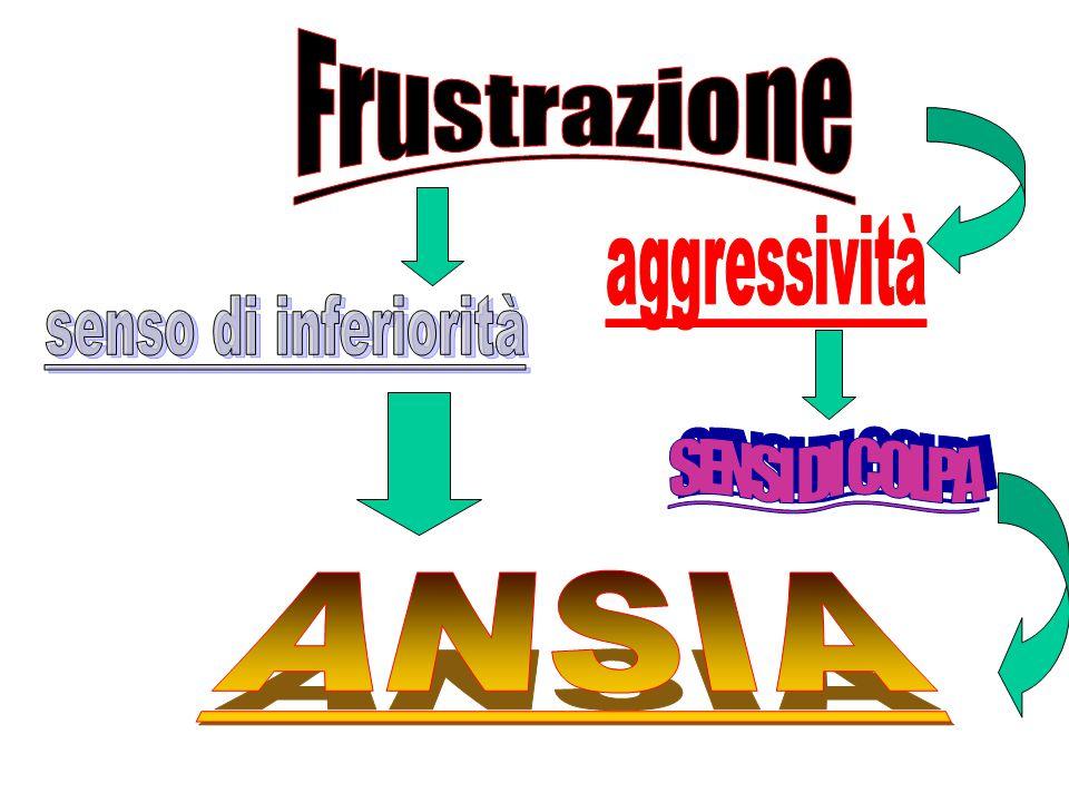 Frustrazione aggressività senso di inferiorità SENSI DI COLPA ANSIA