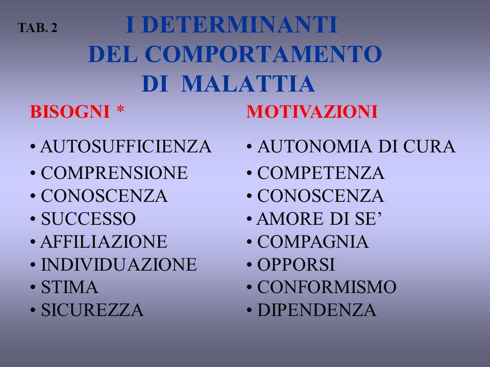 I DETERMINANTI DEL COMPORTAMENTO DI MALATTIA