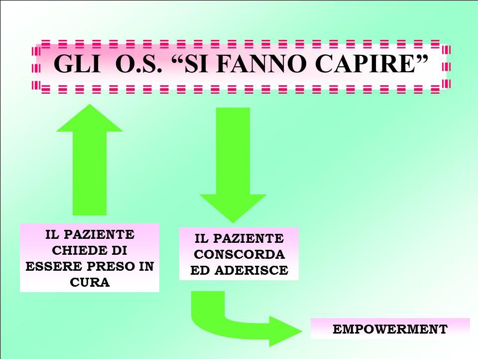 GLI O.S. SI FANNO CAPIRE
