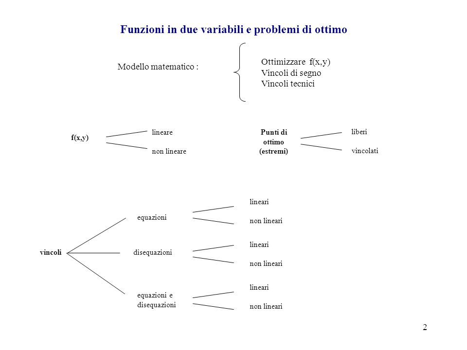 Funzioni in due variabili e problemi di ottimo