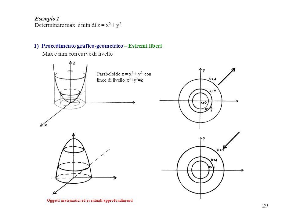 Determinare max e min di z = x2 + y2