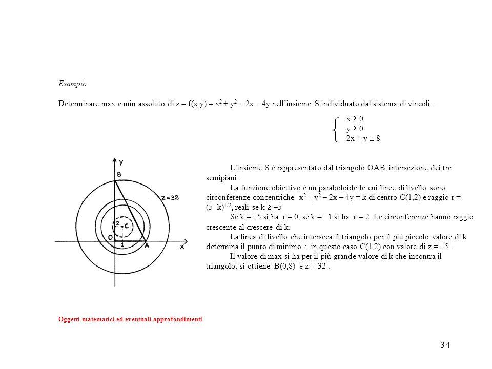 Esempio Determinare max e min assoluto di z = f(x,y) = x2 + y2 – 2x – 4y nell'insieme S individuato dal sistema di vincoli :