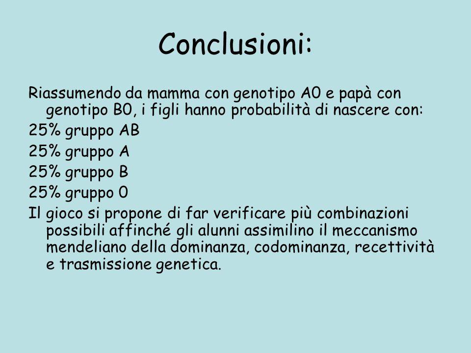 Conclusioni: Riassumendo da mamma con genotipo A0 e papà con genotipo B0, i figli hanno probabilità di nascere con: