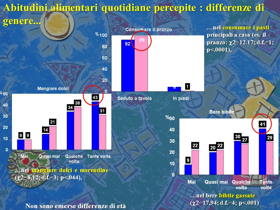 Abitudini alimentari quotidiane percepite : differenze di genere...