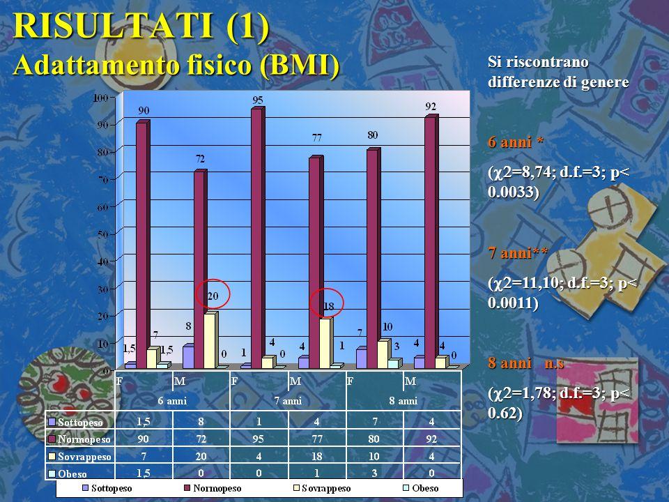 RISULTATI (1) Adattamento fisico (BMI)