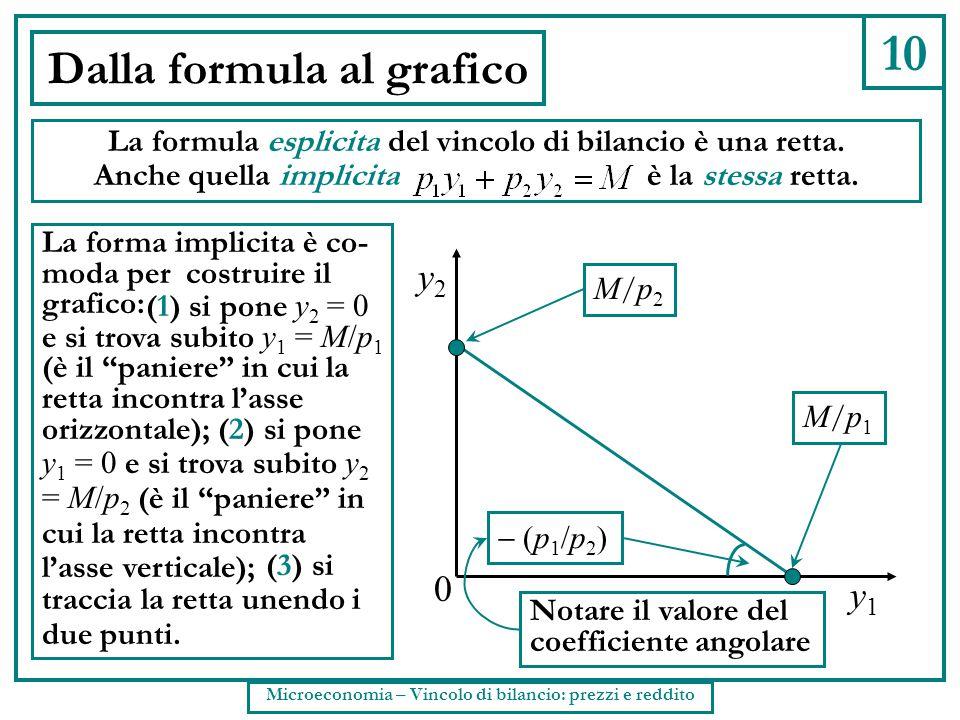 Dalla formula al grafico