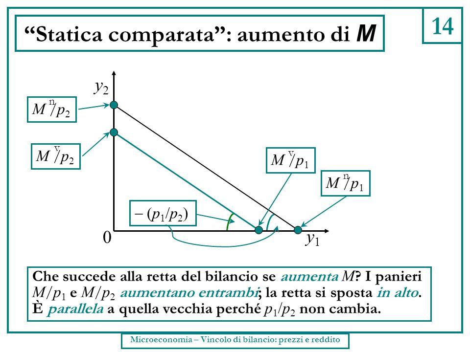 Statica comparata : aumento di M