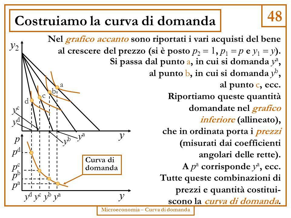 Costruiamo la curva di domanda