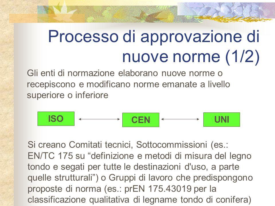 Processo di approvazione di nuove norme (1/2)